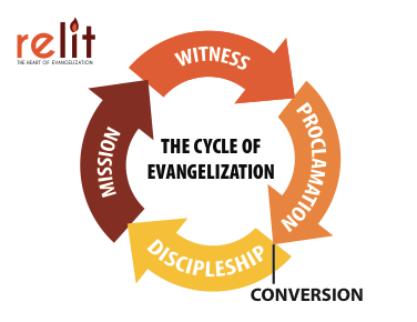 Cycle of Evangelization Chart